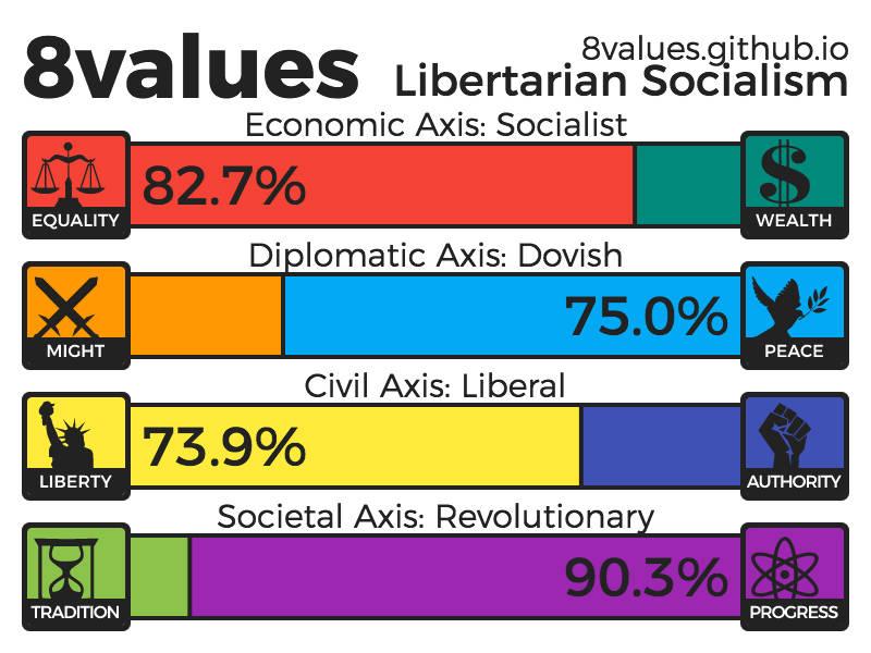 My political spectrum