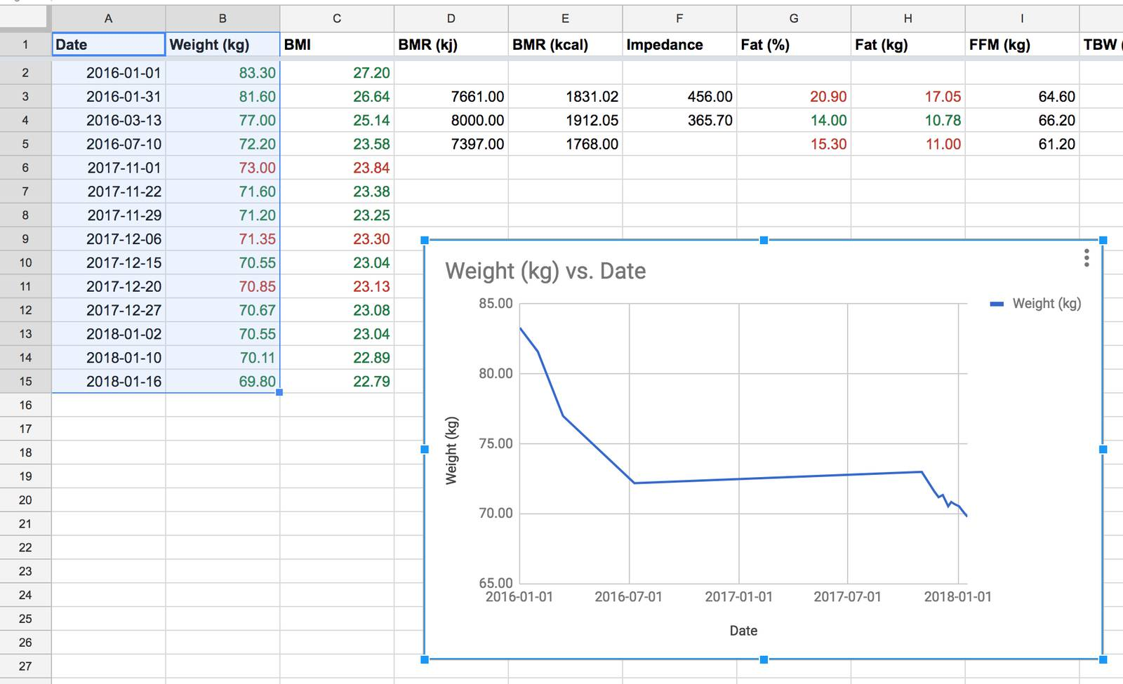 Weight loss graphed in spreadsheet